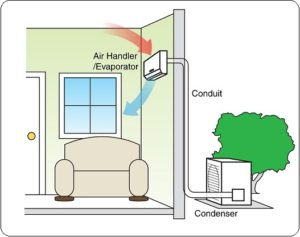 How Does a Ductless Air Conditioning System Operate?