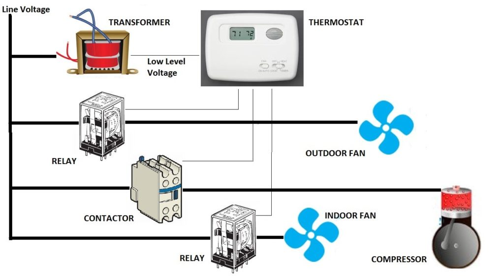Air Conditioner Basics Part I. Electrical Control   Hvac Indoor Fan Relay Wiring Schematic      Sandium Heating and Air Conditioning