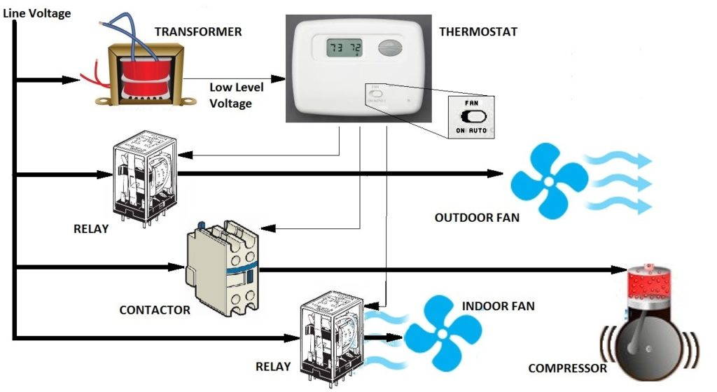 Air Conditioner Basics Part I. Electrical Control | Hvac Indoor Fan Relay Wiring Schematic |  | Sandium Heating and Air Conditioning