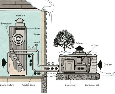 Tips For Fixing The Heat Pump