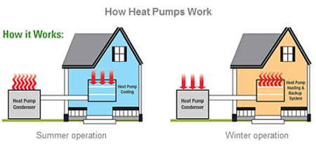 Advantages of an Air Source Heat Pump