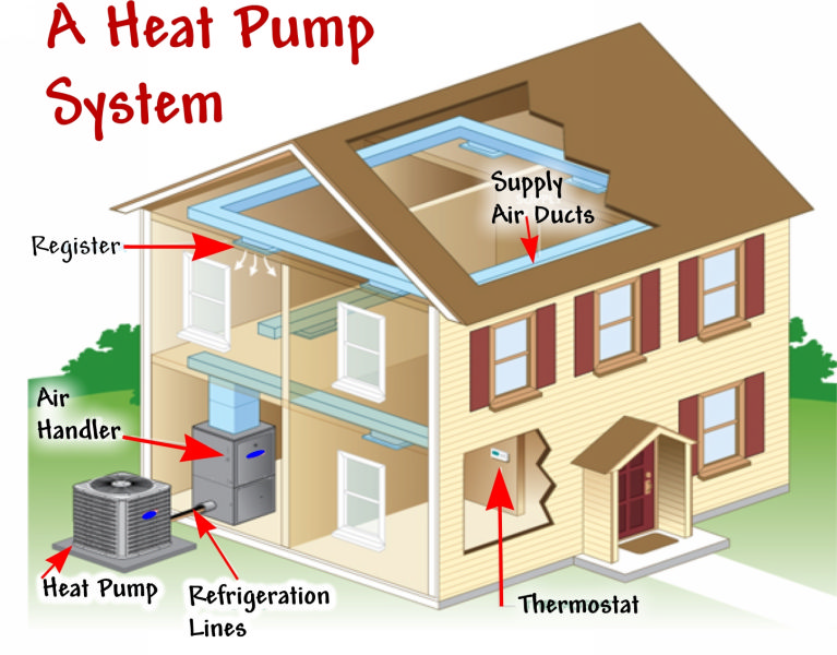 Maintaining The Heat Pump: Frequently Asked Questions