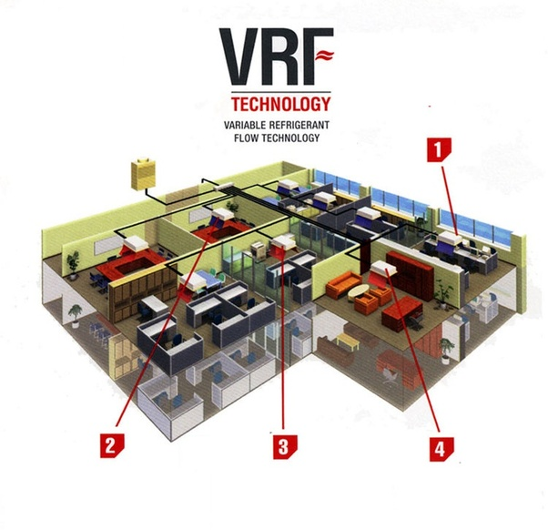 Benefits of Choosing a VRF HVAC System For Your Home