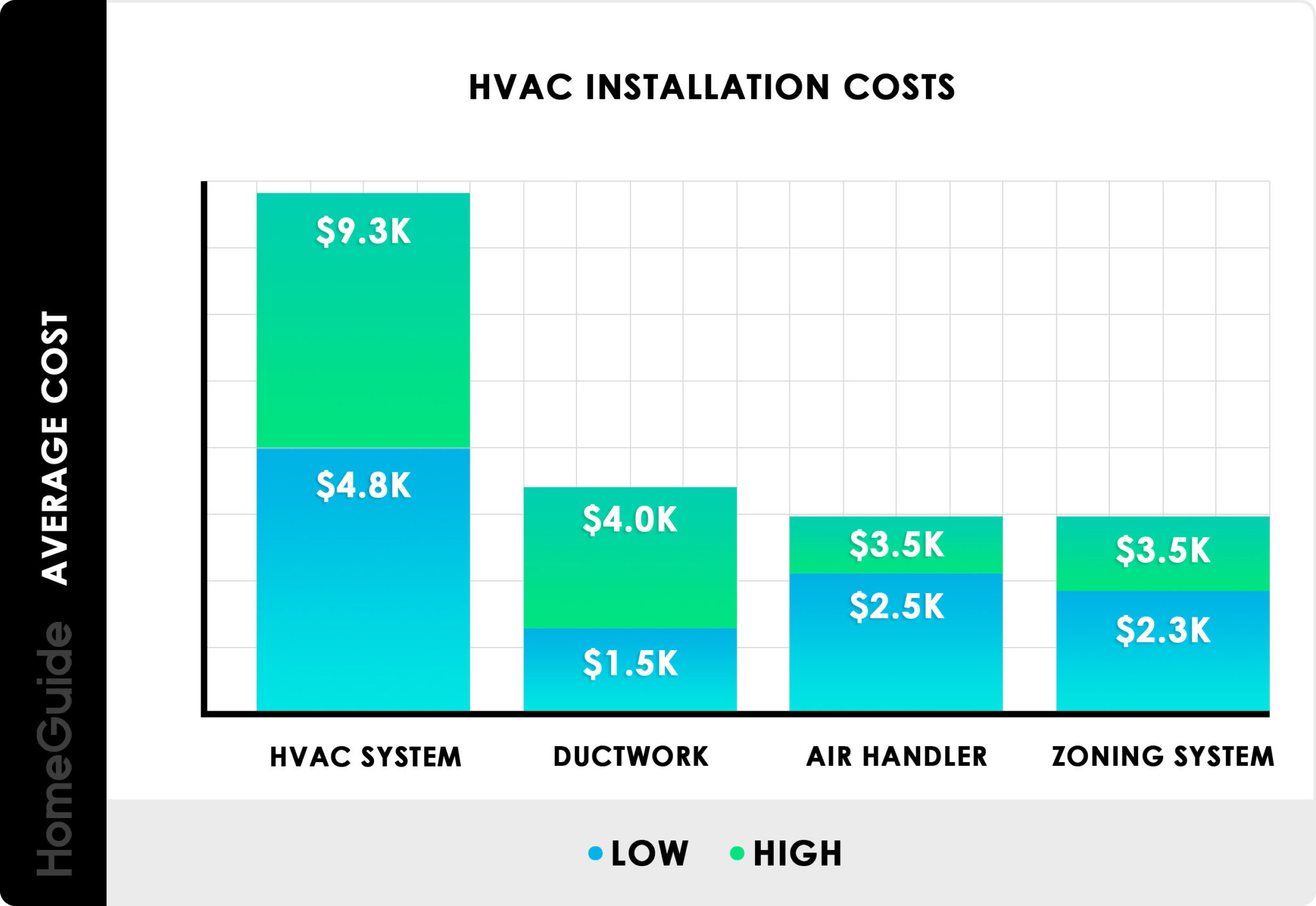 What You Should Know About Home HVAC Installation Costs