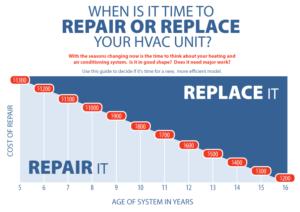 Repair or Replace you AC Unit