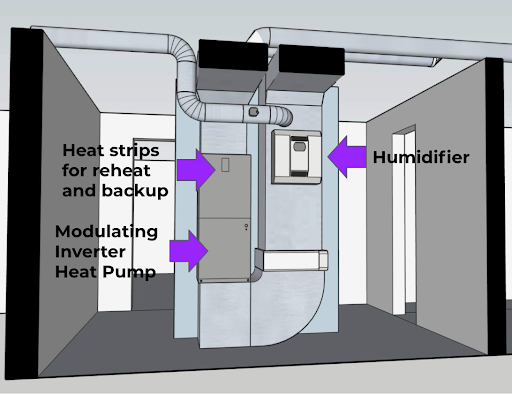 What Features in Your HVAC Improve The Comfort And Air Quality?