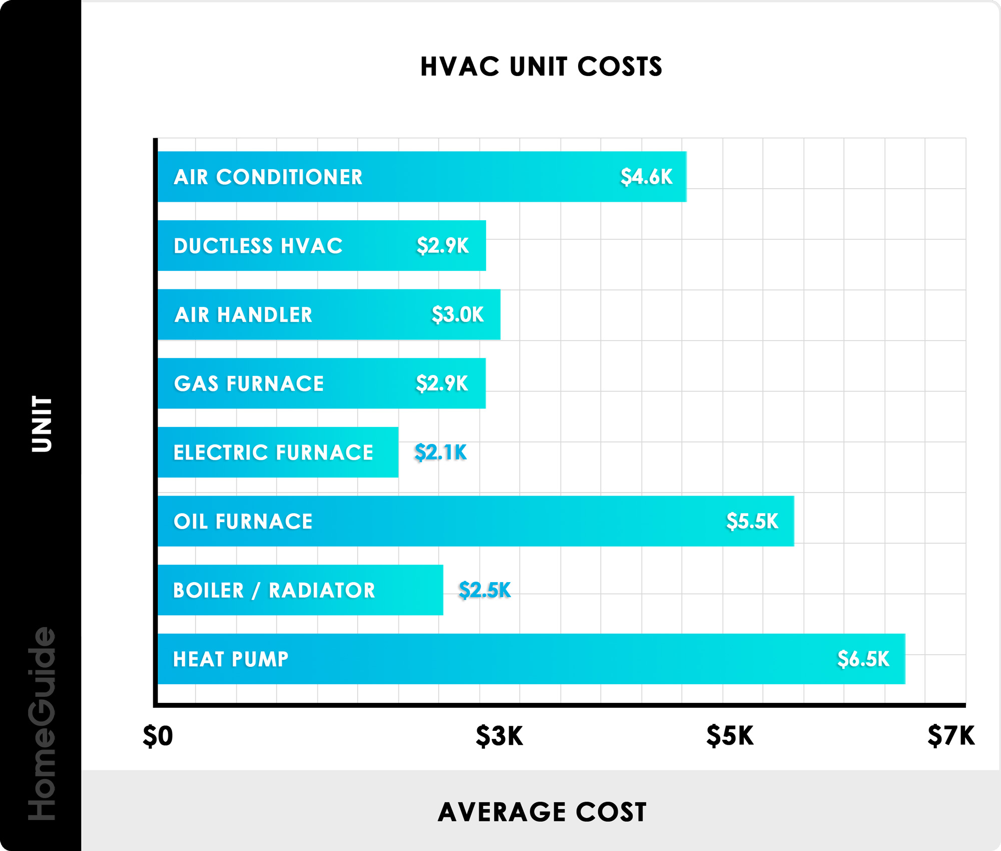 What Will Your Home HVAC Installation Costs Include?